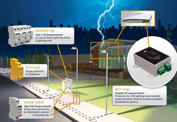 LED surge protection system