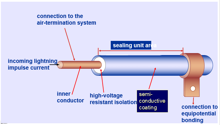 isolated-down-conductor
